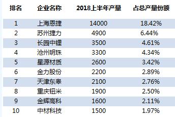 2018年上半年中国锂电湿法隔膜产量TOP10企业