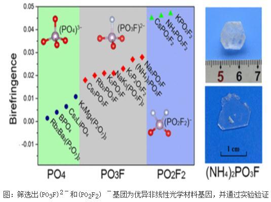 具有优异性能的氟硼酸盐深紫外非线性光学材料