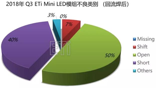 Mini LED背光模已具备量产技术 但仍需提升良率和可靠性