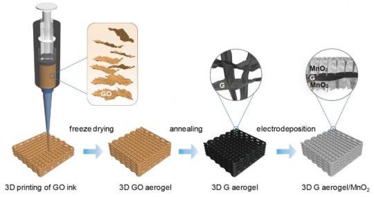 加州大学圣克鲁兹分校:3D打印石墨烯气凝胶可制作强大的超级电容器