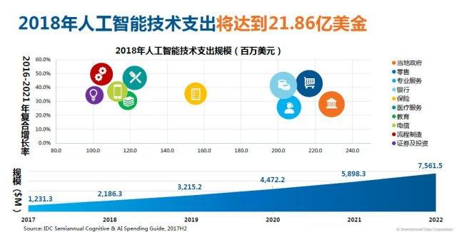 IDC卢言霞:2018年人工智能技术支出将达21.86亿美金