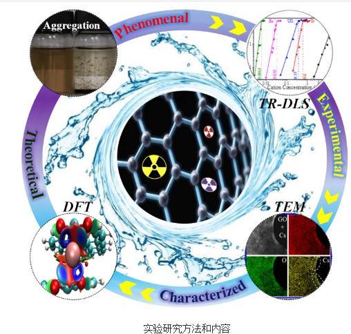 陈长伦课题组:放射性核素诱导氧化石墨烯的团聚行为及相关机理