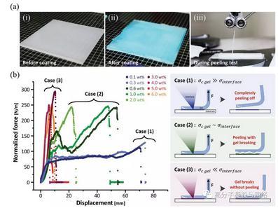 可用于各种固体基体的韧性P-DN水凝胶涂层