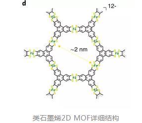 一种二维MOFs材料中实现了高迁移率的带状电荷传输