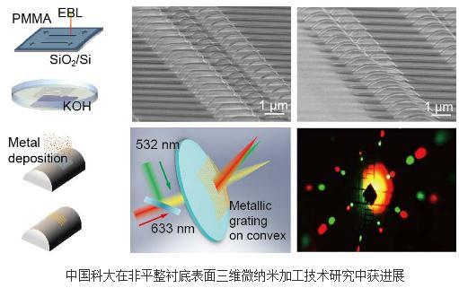 光刻胶软掩膜蜡纸印刷技术实现多种形貌三维超结构的可控制备