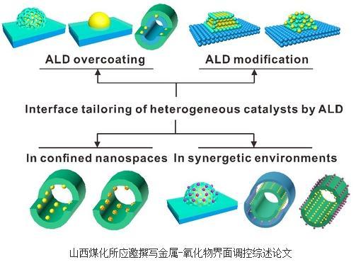 ALD在催化领域的应用现状、实现金属/氧化物界面调控策略