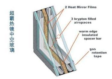 美国节能玻璃市场分析:真空玻璃如何才能快速渗入美国市场