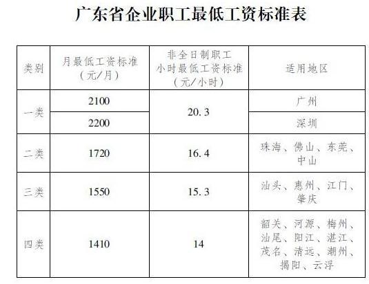 14个省市调整全省最低工资标准(2018年)