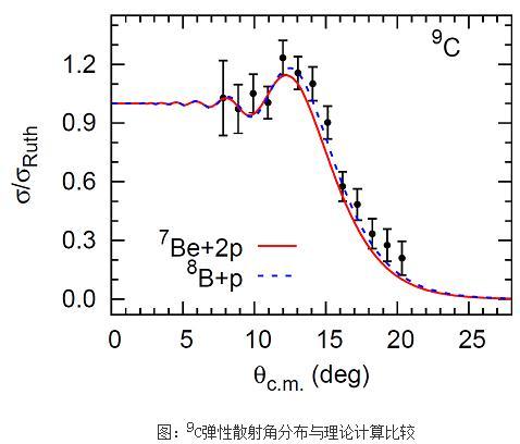三倍位垒能区的丰质子核9C在Pb靶上的弹性散射实验结果