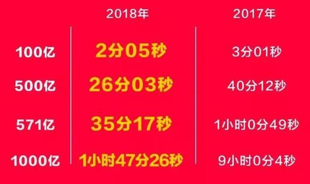 双十一战报:淘宝天猫最终战报2135亿,购买力排名:广东、浙江、江苏