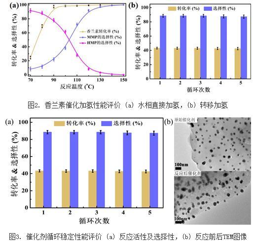 香兰素:铜基催化剂制备新方法