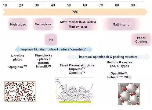 钛白粉在涂料中的应用特性,非金属矿粉体能否替代钛白粉?