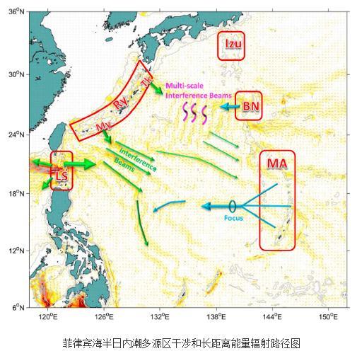 揭示西太平洋菲律宾海半日内潮生成、长距离辐射到耗散过程