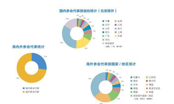 2018中国(北京)跨国技术转移大会开幕