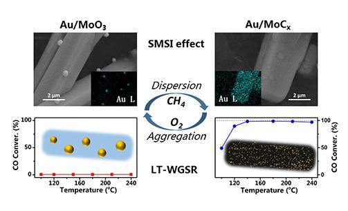 金属-载体强相互作用(SMSI)拓展并应用到金属/碳化物催化体系