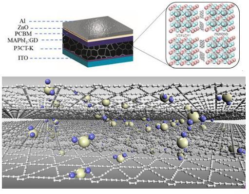 石墨炔作为主体材料所制备的钙钛矿器件结构及光电性能