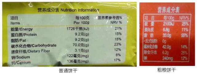 营养标签是什么意思?营养标签通则与基本要求