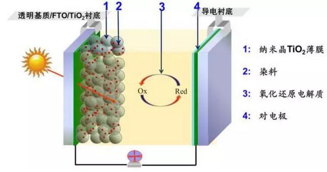 浙大首次研制出转化率达10%的无挥发染料敏化太阳能电池