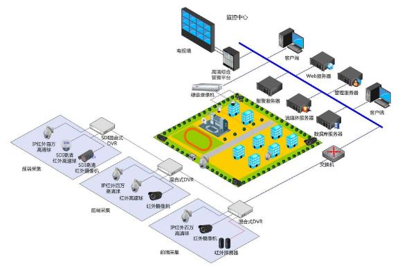 闭路监控系统由哪些部分组成?优缺点是什么?