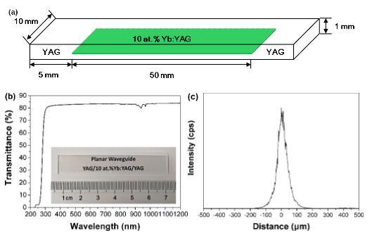 平面波导YAG/Yb:YAG/YAG激光陶瓷板制备技术