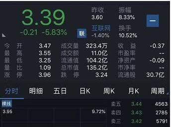 乐视股东大会披露:乐视有息债务高达80亿元左右