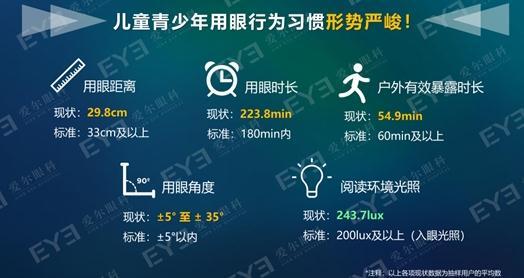 《中国青少年用眼行为大数据报告》解读