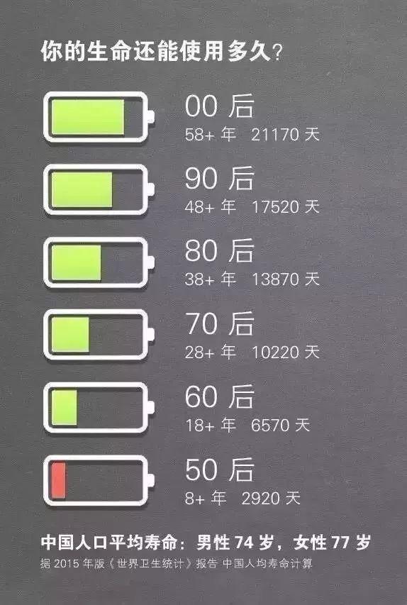 人生电量表:你的生命还能使用多久?