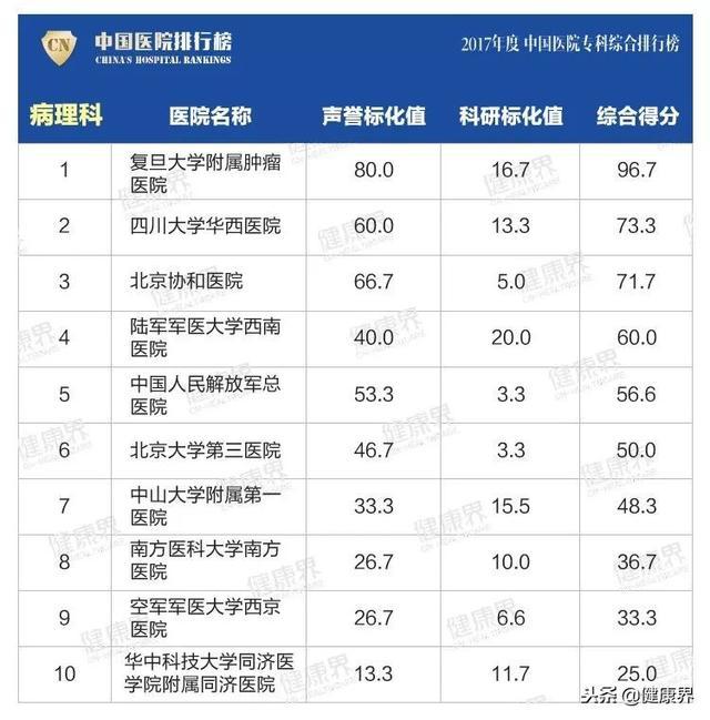 2017年医院排行榜:2017年度中国医院专科综合排行榜