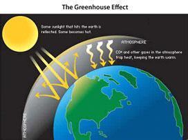 温室气体排放控制不当将导致气候灾害并发