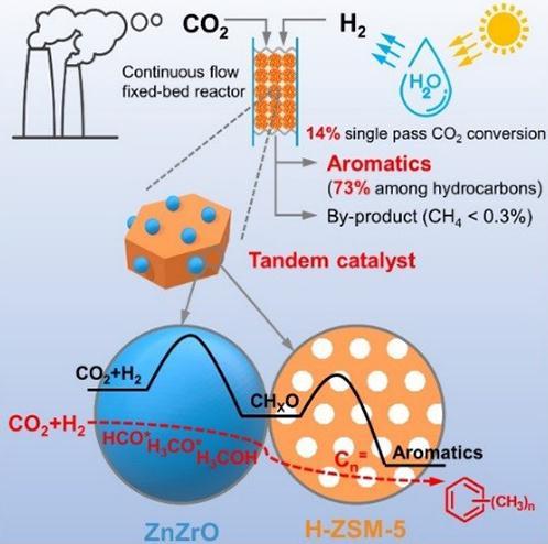 串联式催化剂体系直接将CO2高选择性地转化为芳烃
