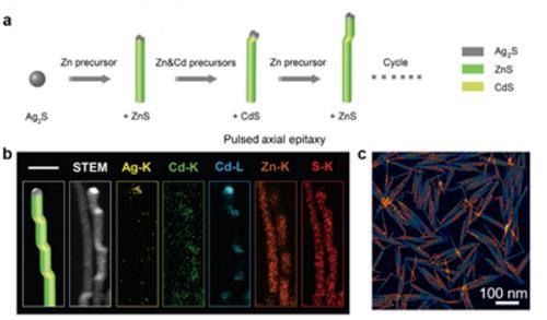"""一种""""脉冲式轴向外延生长""""合成胶体半导体纳米晶的新策略"""