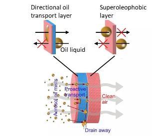 用不对称润湿性来实现油气溶胶的高效低气阻过滤
