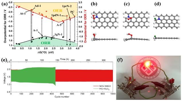 中南大学李洁教授团队采用自发气泡发泡策略合成了一种氮掺杂的超薄碳纳米片