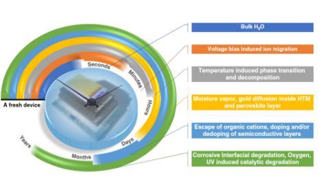 混合卤化物钙钛矿的维度工程光伏特性和稳定性研究综述
