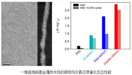 铂镍铑三元金属纳米线催化剂可降低质子交换膜燃料电池生产成本