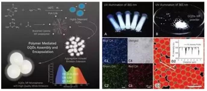 西安交通大学和玲教授课题组研发出新型石墨烯量子点发光材料