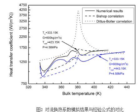 超临界流体竖直圆管内向上湍流流动的传热特性
