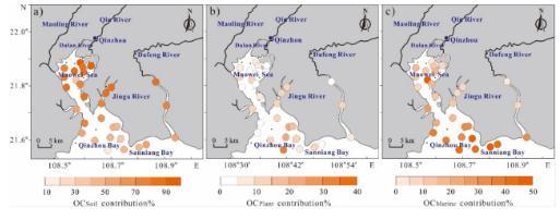 不同水动力等因素影响下边缘海有机碳来源、埋藏及源汇作用