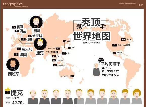 亚洲秃顶率第一竟是日本,中国秃顶率排第几?