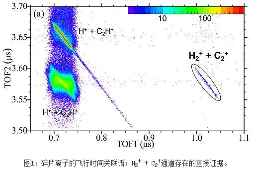 重离子加速器提供的α粒子碰撞乙炔分子导致的解离碎裂过程研究发现