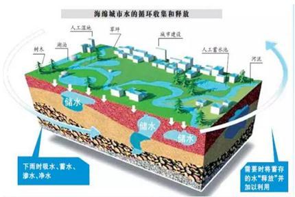 《海绵城市建设评价标准》等推动城市高质量发展系列标准发布