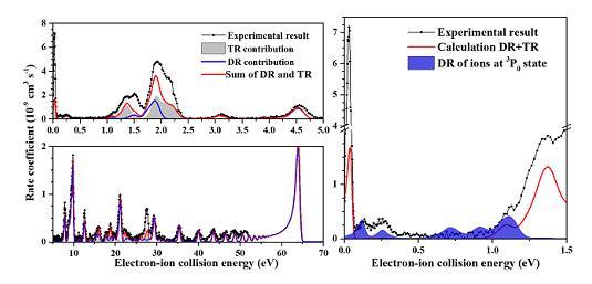 电子-离子融合束技术开展类铍钙离子的双电子复合实验