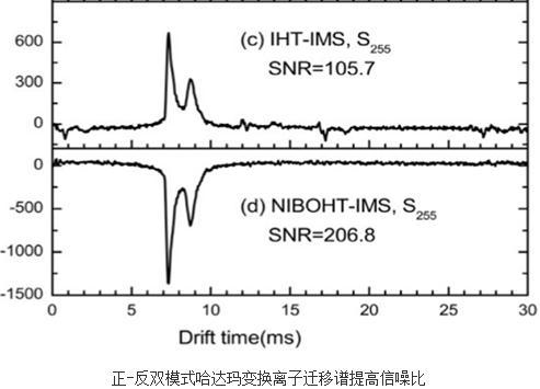 正-反双模式哈达玛变换离子迁移谱新技术方法