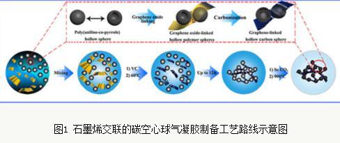 碳气凝胶应用、制备工艺、研究进展