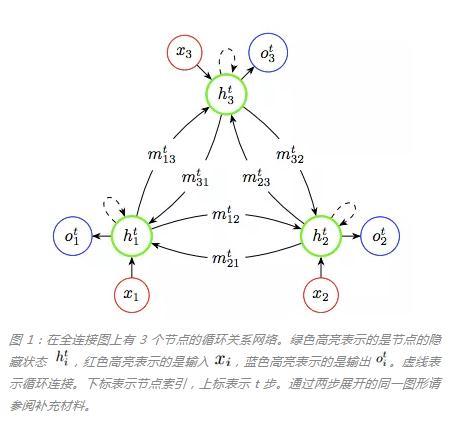 RNN模型解决了96.6%的最难数独