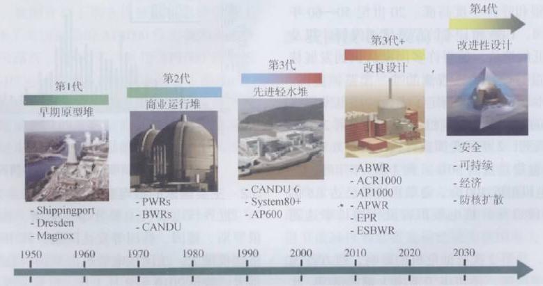 中国改革开放40年来三代核电发展历程