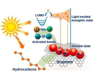 高活性可见光催化材料基础研究与应用现状