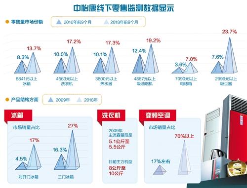 高端家电报告:市场份额变化与产品升级