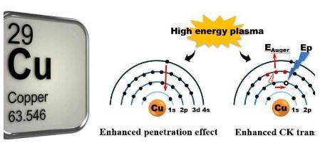 铜的电子结构改变后在加氢反应中表现为贵金属