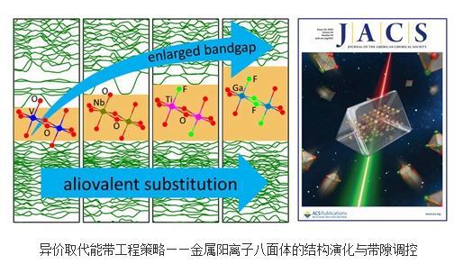 ?非线性光学晶体:异价取代调控能带结构的分子设计策略